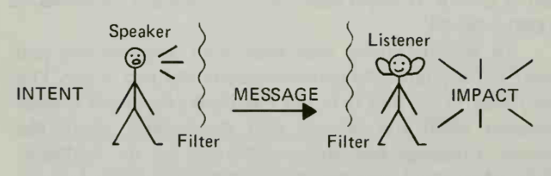 illustration of how communication works with filters